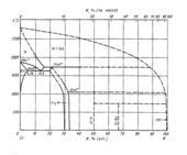 Диаграмма состояния системы  хром-азот (Cr-N)