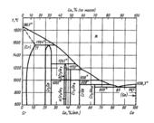 Диаграмма состояния системы  хром-германий (Cr-Ge)