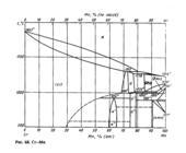 Диаграмма состояния системы  хром-марганец (Cr-Mn)