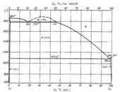 Диаграмма состояния системы  хром-медь (Cr-Cu)