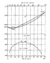 Диаграмма состояния системы  хром-молибден (Cr-Mo)