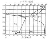 Диаграмма состояния системы  хром-никель (Cr-Ni)