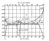 Диаграмма состояния системы  хром-ниобий (Cr-Nb)
