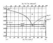 Диаграмма состояния системы  хром-скандий (Cr-Sc)