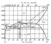 Диаграмма состояния системы  хром-тантал (Cr-Та)
