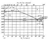 Диаграмма состояния системы  хром-тербий (Cr-Тb)
