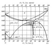 Диаграмма состояния системы  хром-титан (Cr-Тi)