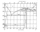 Диаграмма состояния системы  хром-цирконий (Cr-Zr)