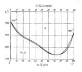 Диаграмма состояния системы  хром-ванадий (Cr-V)