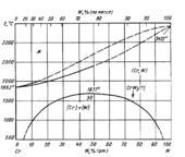Диаграмма состояния системы  хром-вольфрам (Cr-W)