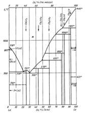 Диаграмма состояния системы кобальт  – лантан (Co-La)