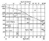 Диаграмма состояния системы кобальт  – магний (Co-Mg)