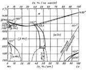 Диаграмма состояния системы кобальт  – марганец (Co-Mn)