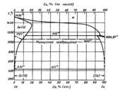 Диаграмма состояния системы кобальт  – медь (Co-Cu)