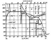 Диаграмма состояния системы кобальт  – молибден (Co-Mo)