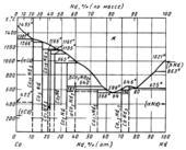 Диаграмма состояния системы кобальт  – неодим (Co-Nd)