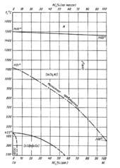 Диаграмма состояния системы кобальт  – никель (Co-Ni)