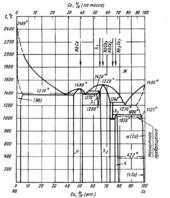 Диаграмма состояния системы кобальт  – ниобий (Co-Nb)