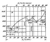 Диаграмма состояния системы  кремний-стронций (Si-Sr)