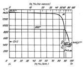 Диаграмма состояния системы  кремний-теллур (Si-Te)