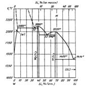 Диаграмма состояния системы  кремний-вольфрам (Si-W)