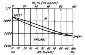 Диаграмма состояния системы  молибден-ниобий (Mo-Nb)