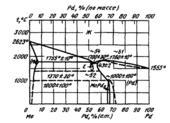 Диаграмма состояния системы  молибден-палладий (Mo-Pd)
