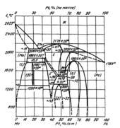 Диаграмма состояния системы  молибден-платина (Mo-Pt)