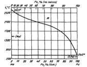 Диаграмма состояния системы  молибден-плутоний (Mo-Pu)