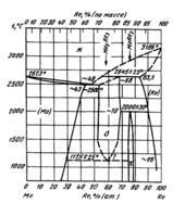 Диаграмма состояния системы  молибден-рений (Mo-Re)