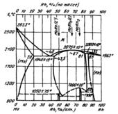 Диаграмма состояния системы  молибден-родий (Mo-Rh)