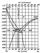 Диаграмма состояния системы  молибден-рутений (Mo-Ru)