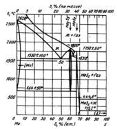 Диаграмма состояния системы  молибден-сера (Mo-S)