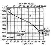 Диаграмма состояния системы  молибден-скандий (Mo-Sc)