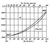 Диаграмма состояния системы  молибден-тантал (Mo-Ta)