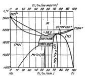 Диаграмма состояния системы  молибден-технеций (Mo-Tc)