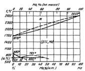 Диаграмма состояния системы  молибден-титан (Mo-Ti)