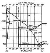 Диаграмма состояния системы  молибден-цирконий (Mo-Zr)