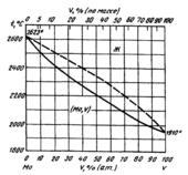 Диаграмма состояния системы  молибден-ванадий (Mo-V)