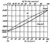 Диаграмма состояния системы  молибден-вольфрам (Mo-W)
