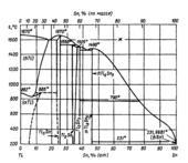 Диаграмма состояния системы  олово-титан (Sn-Ti)