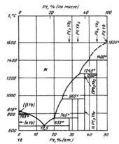 Диаграмма состояния системы  платина-иттербий (Pt-Yb)