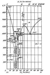 Диаграмма состояния системы  платина-кремний (Pt-Si)