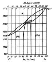 Диаграмма состояния системы  платина-рений (Pt-Re)