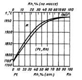 Диаграмма состояния системы  платина-родий (Pt-Rh)