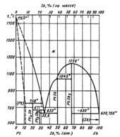 Диаграмма состояния системы  платина-сурьма (Pt-Sb)