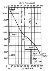 Диаграмма состояния системы  платина-таллий (Pt-Tl)