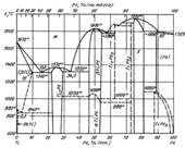 Диаграмма состояния системы  платина-титан (Pt-Ti)