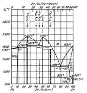 Диаграмма состояния системы  платина-цирконий (Pt-Zr)