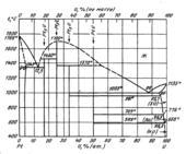 Диаграмма состояния системы  платина-уран (Pt-U)